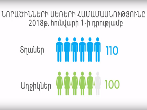 Skewed sex ratio at birth in Armenia